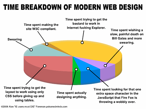 Humorous pie chart blaming CSS, Firefox, Microsoft, Bill Gates and, mostly, IE6 for wasting web designers time