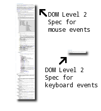 A visual comparison of the size of the mouse event spec with the much shorter keyboard event spec
